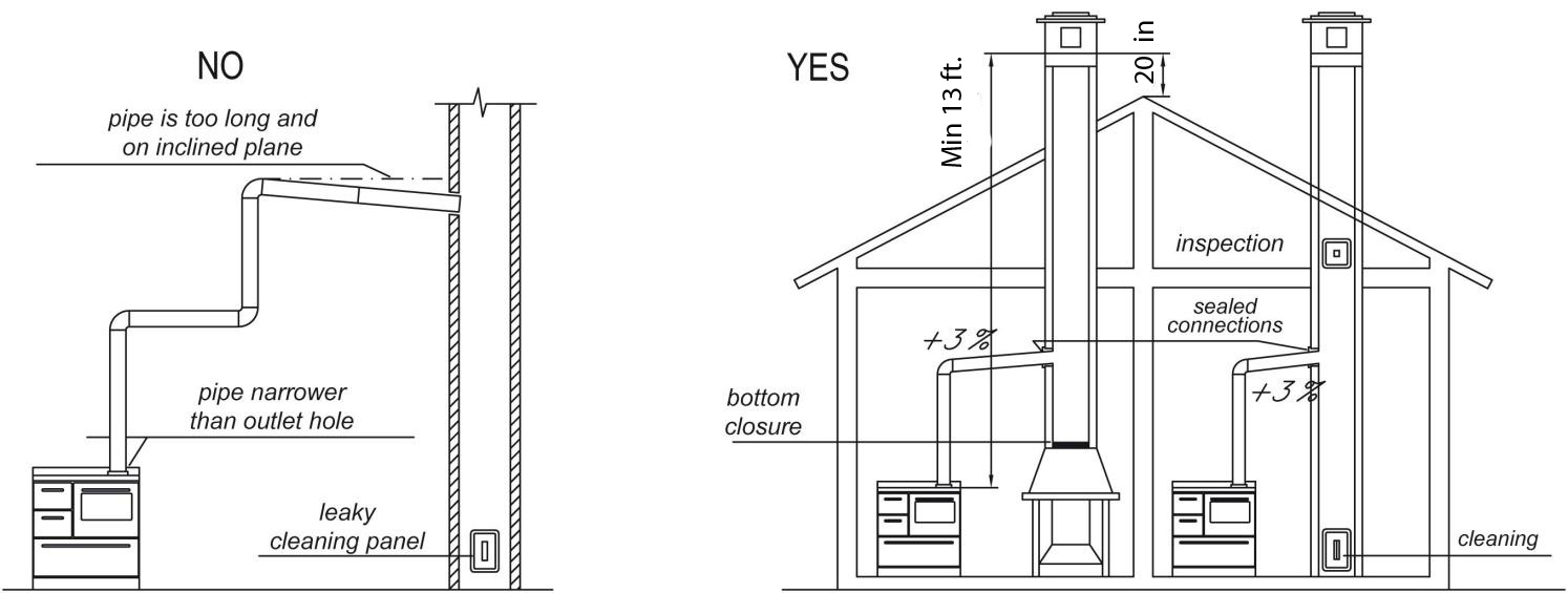hight resolution of c the end of the pipe must not protrude into the flue