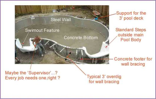 picture showing Components for a Steel wall vinyl lined in ground pool