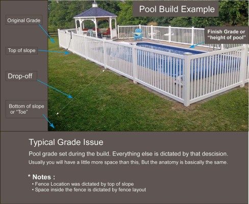 pool design mistakes. Grading and fence layout. No pre planning was done.