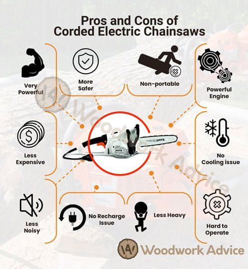 Pros Cons of Electric Corded Chainsaw Infographic
