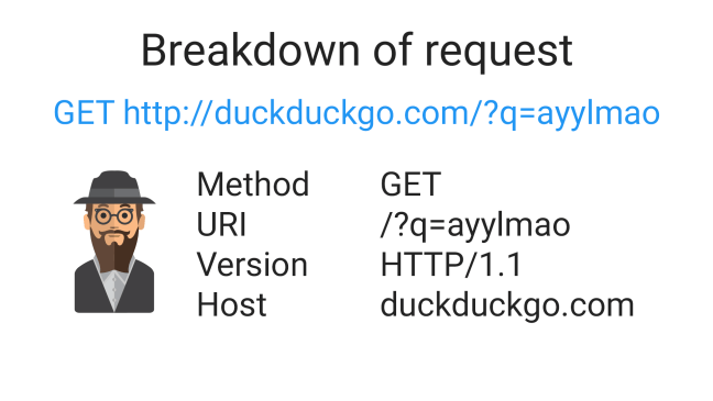php-requests-example-3