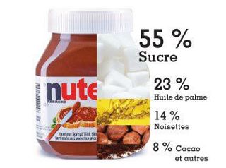 Composition nutella