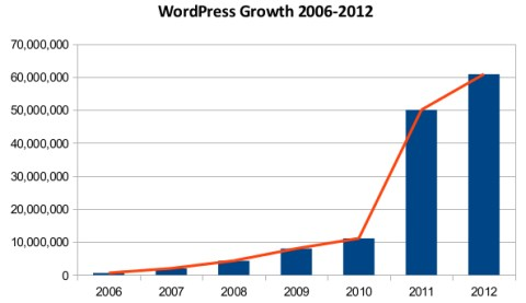 wordpress-2006-to-2012
