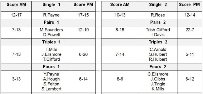 Worcs table 2 oct 26