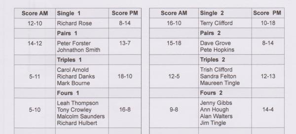 results-table-6-nov-001