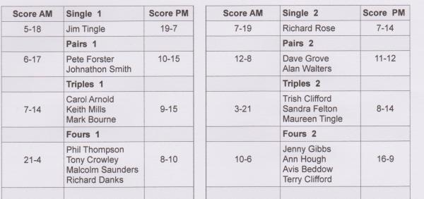 results table 4 Feb 001