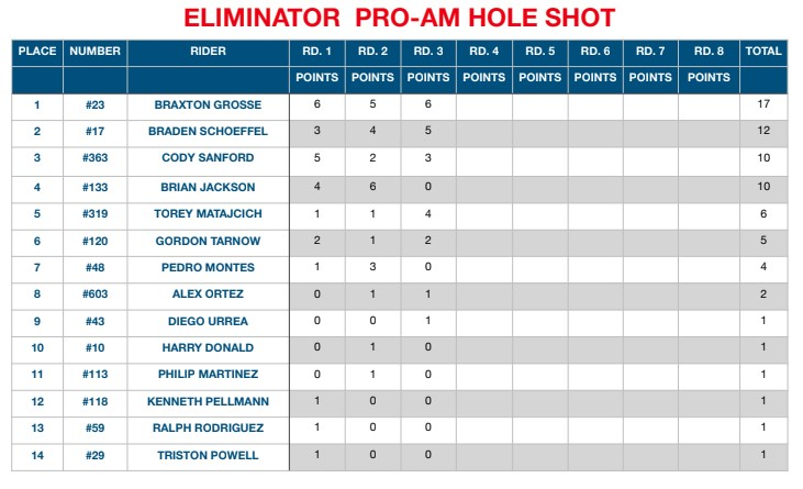 Point Standings Through Round 3