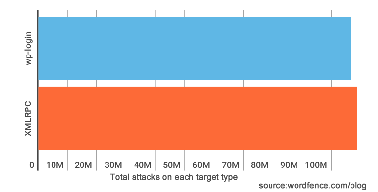 Xmlrpc Or Wplogin Which Do Brute Force Attackers Prefer
