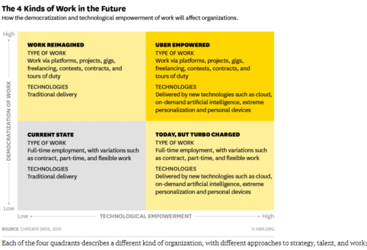 """Source: """"Work in the Future Will Fall into These 4 Categories"""" by John Bourdreau, March 2016, Harvard Business Review"""
