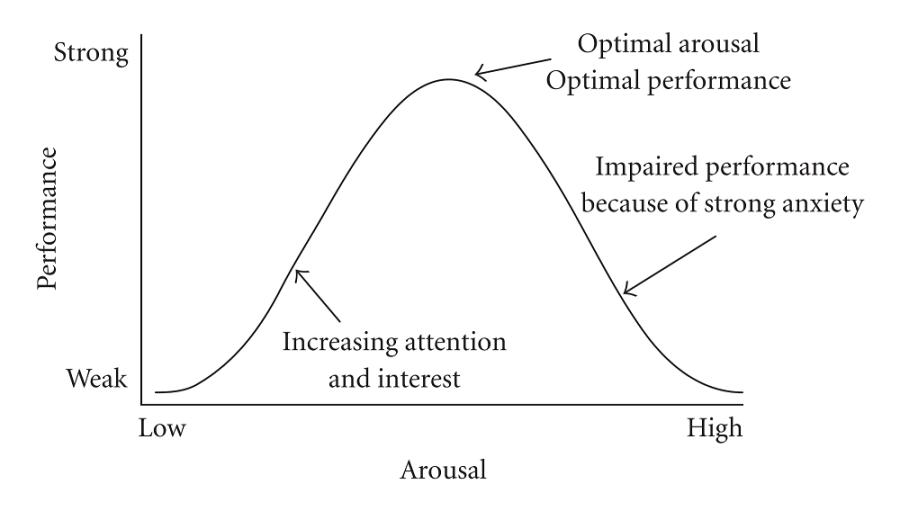 Source: https://en.wikipedia.org/wiki/Yerkes%E2%80%93Dodson_law