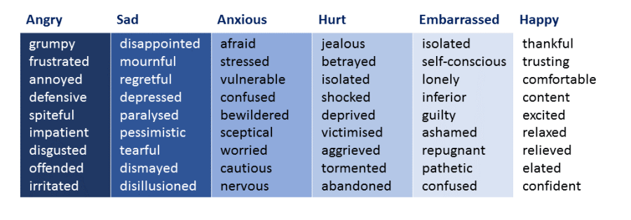 table-of-emotions