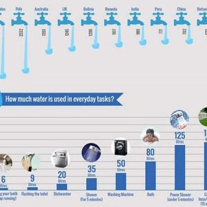 Every drop counts- infographic