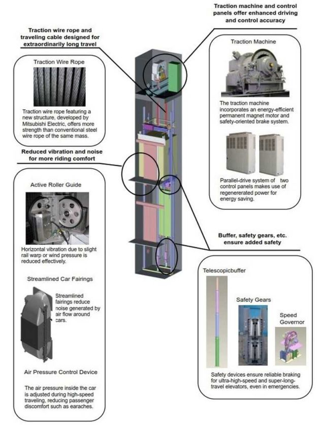 Features of World's Fastest Elevators