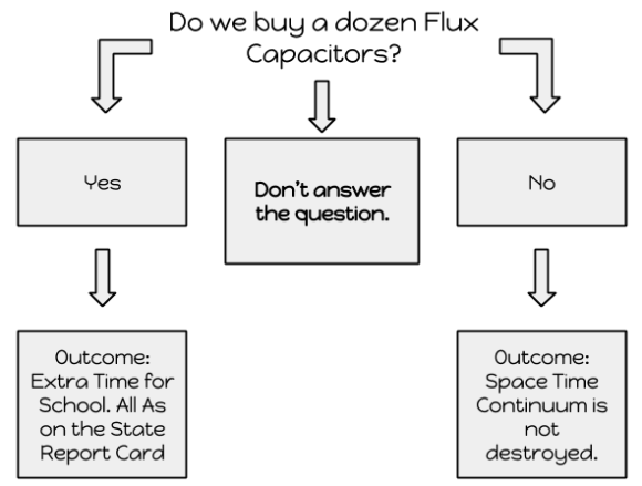 Copy of Decision Making 1a