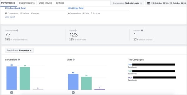 Facebook Attribution Campaign Breakdown
