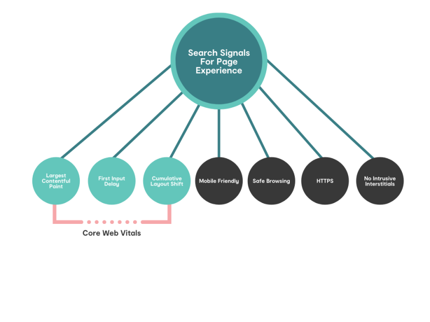 page experience search signals diagram