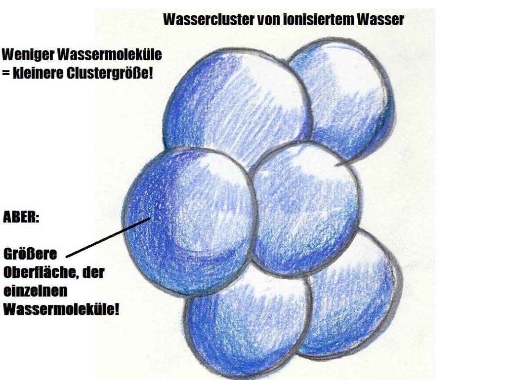 Ionisiertes Wasser Archive - Bernd Stößlein Personal-Training