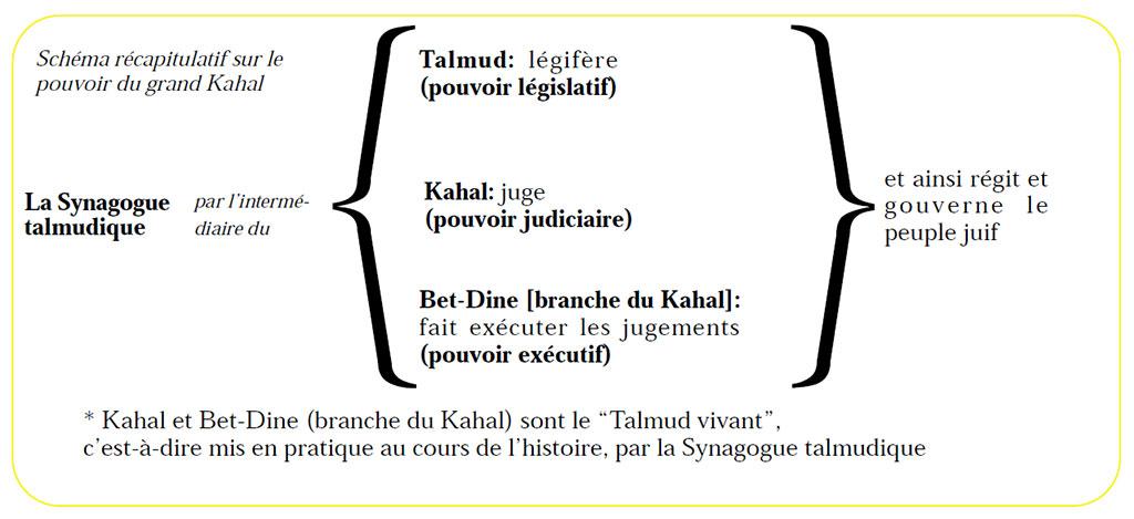 Pouvoir du Grand Kahal