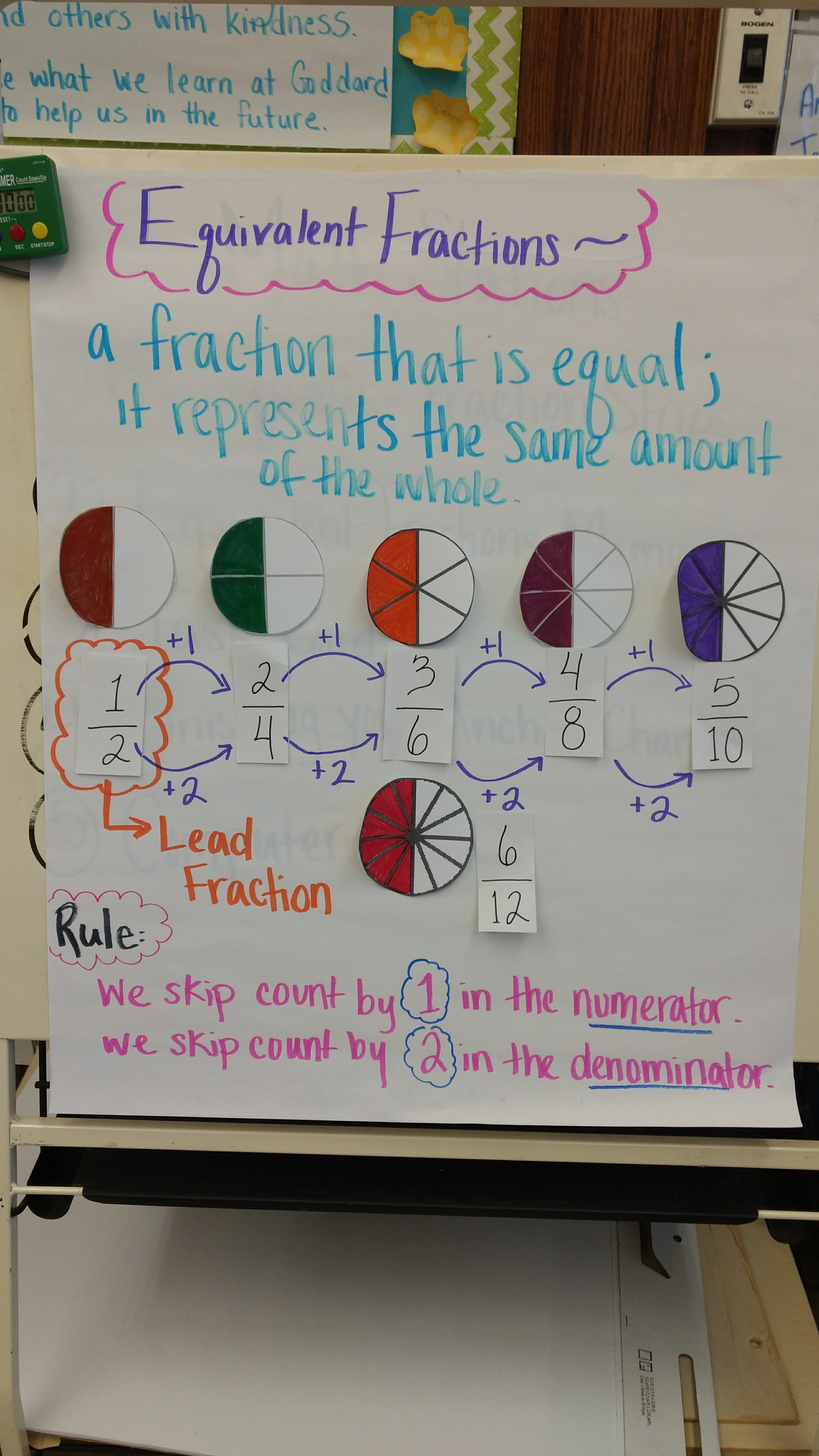 Fractions Review Amp Equivalent Fractions