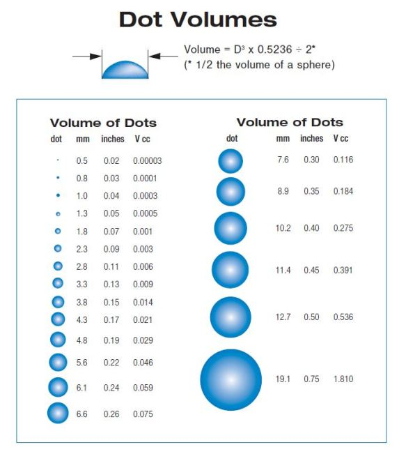 Dot Volumes