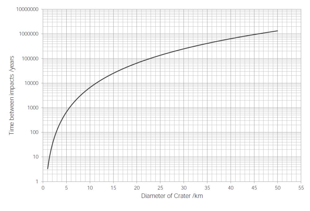 medium resolution of crater impact graph