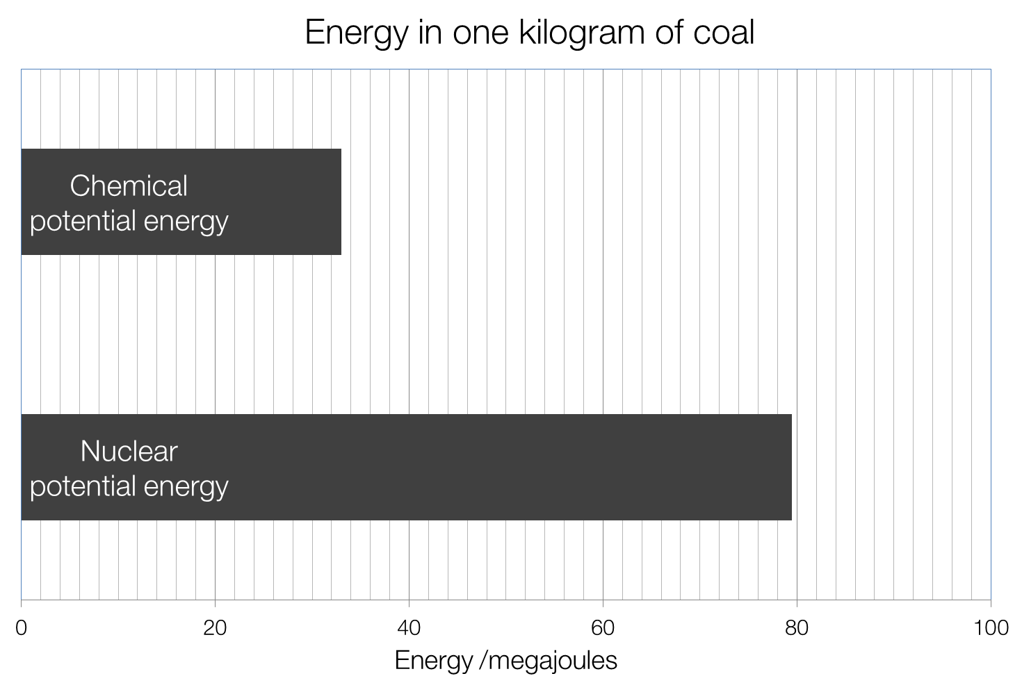 hight resolution of energy density of coal