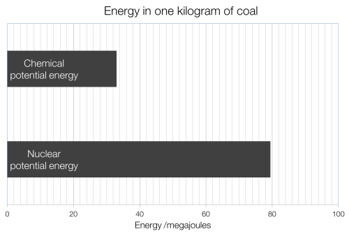 small resolution of energy density of coal