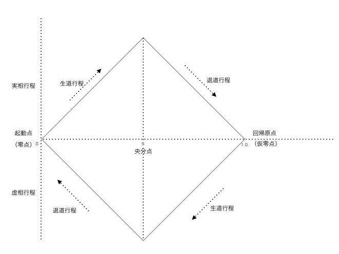 陰陽論 輪廻の運動図