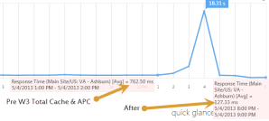 cached page load time comparison