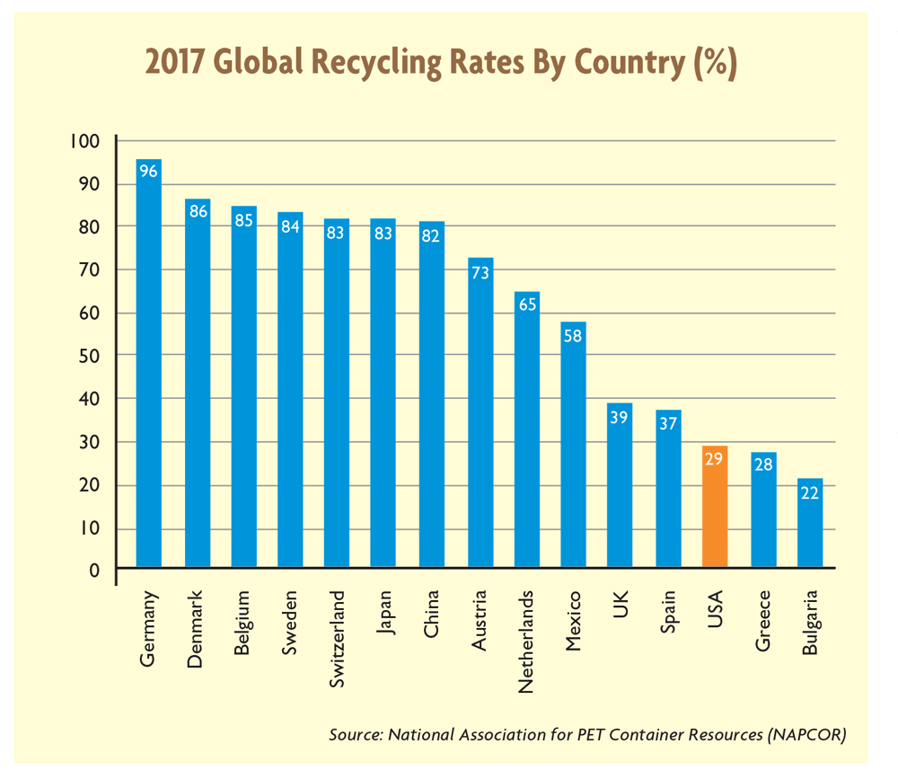 hight resolution of with respect to the design of materials selecting plastics that are easier to recycle and not combining different materials into the same packaging can