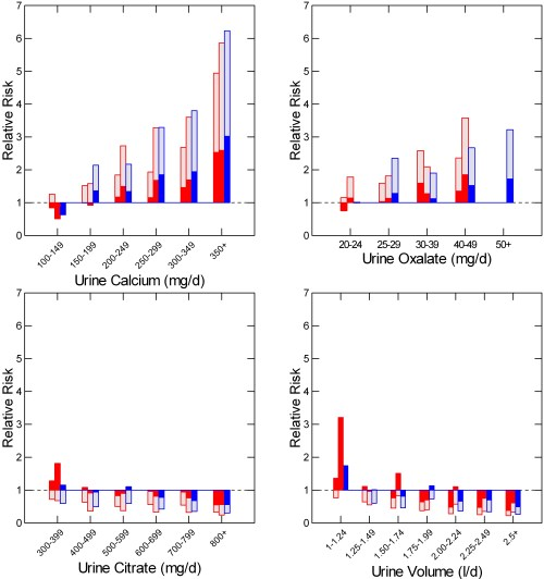 small resolution of urine calcium oxalate volume and citrate vs risk of stones from curhan plotted with identical risk