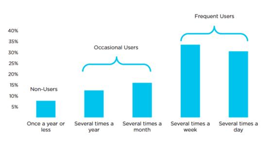 użytkownicy emotek 2015