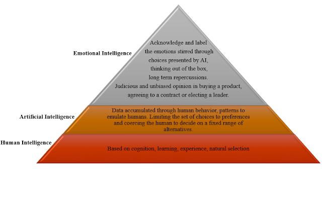 Intelligence Pyramid