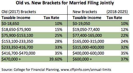 Tax brackets comparing old tax law and TCJA tax law
