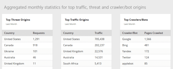 Aggregated-monthly-statistics-for-top-traffic,-threat-and-crawler-bot-origins