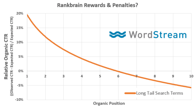 Why You NEED to Raise Organic CTR's (And How to Do It