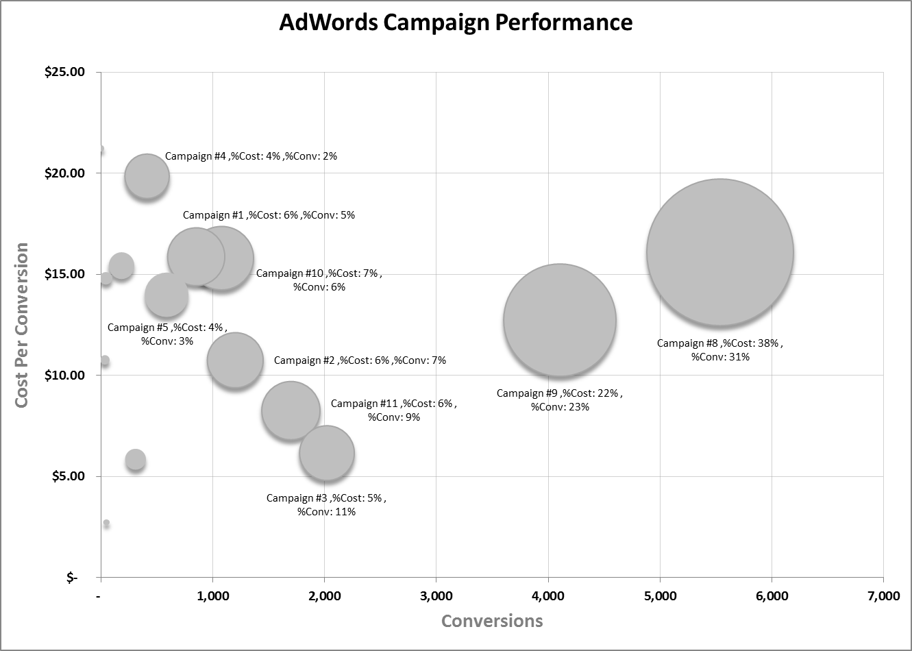 Excel bubble chart also ppc storytelling how to make an for rh wordstream