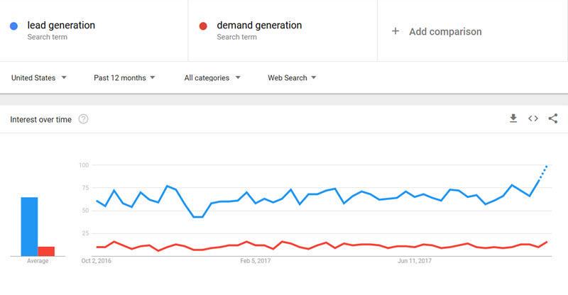 Google Trends: What Is Google Trends? | WordStream