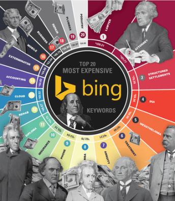 Quanto o AdWords custa as palavras-chave mais caras do Bing Ads