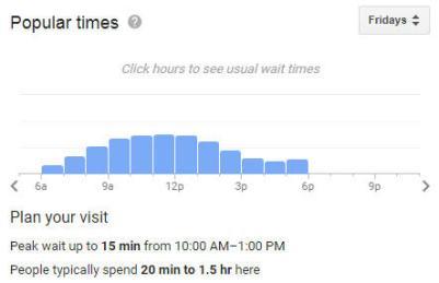 Marketing hiperlocal Google Knowledge Graph armazena o tempo de gráfico mais movimentado