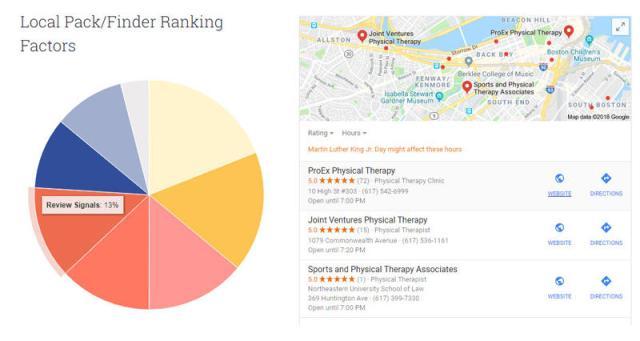 Fatores de classificação do Pacote Local de marketing hiperlocal Moz
