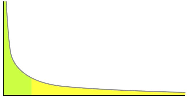 gráfico de palavras-chave de cauda longa