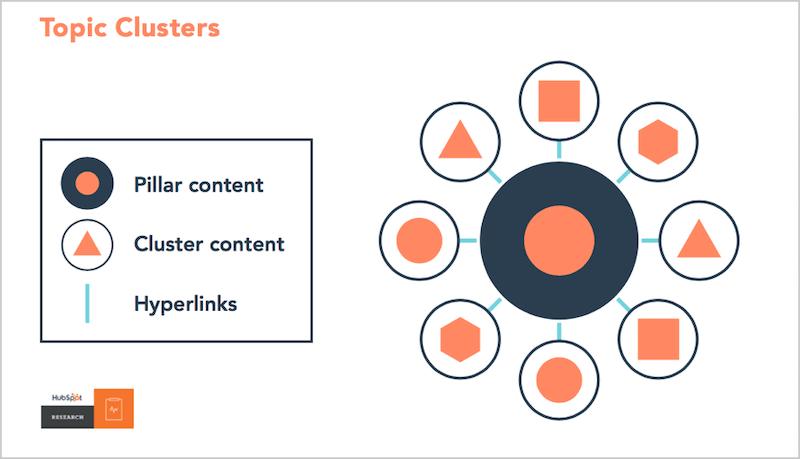 Google ranking factors topic clusters