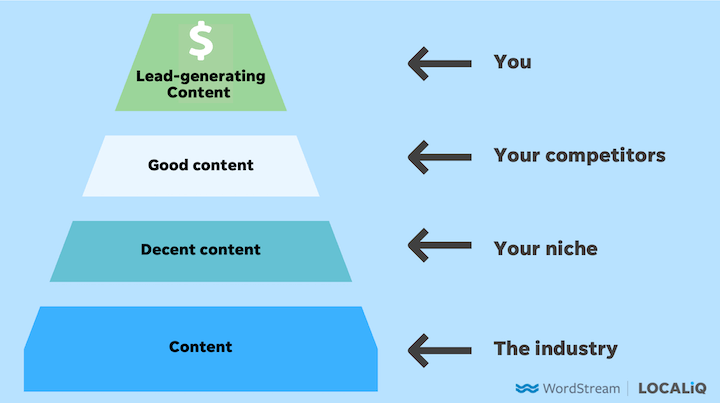 content quality funnel