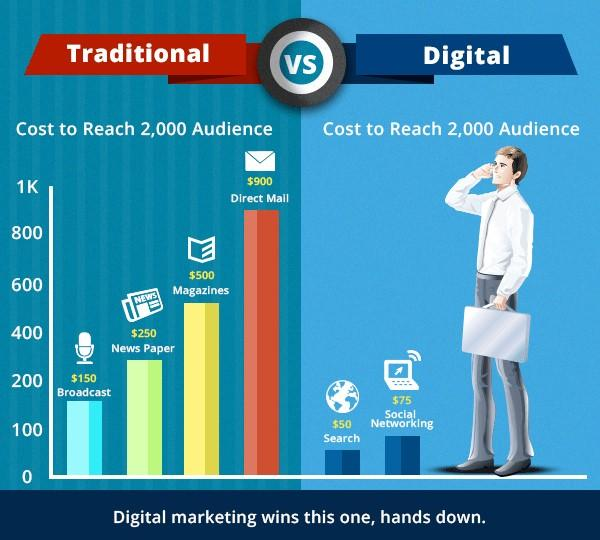 cost effective ad types digital vs. traditional graph