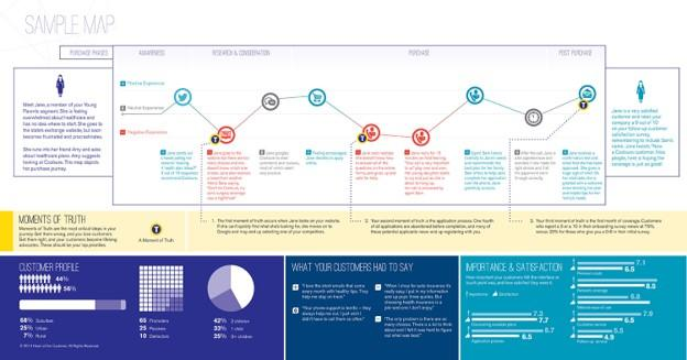 customer journey examples