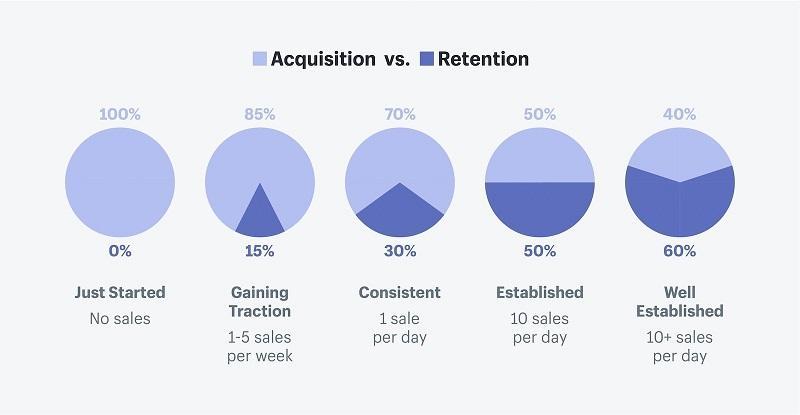 acquisition vs retention graph