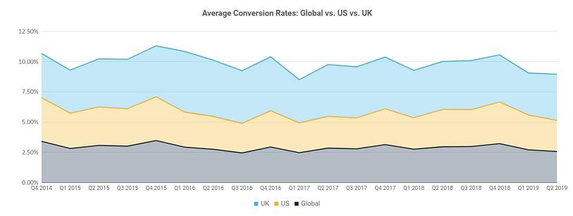 Average conversion rates for ecommerce sites graph