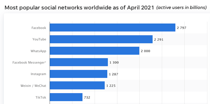 facebook active users 2021 compared to instagram, youtube, tiktok