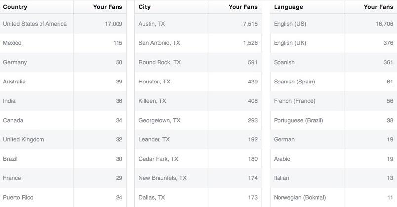 Facebook Insights fan geographic view